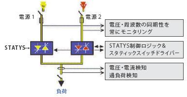 statys6