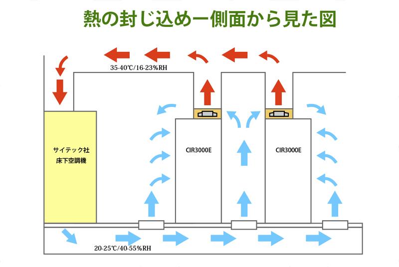 サイテック社熱の封じ込め図 2
