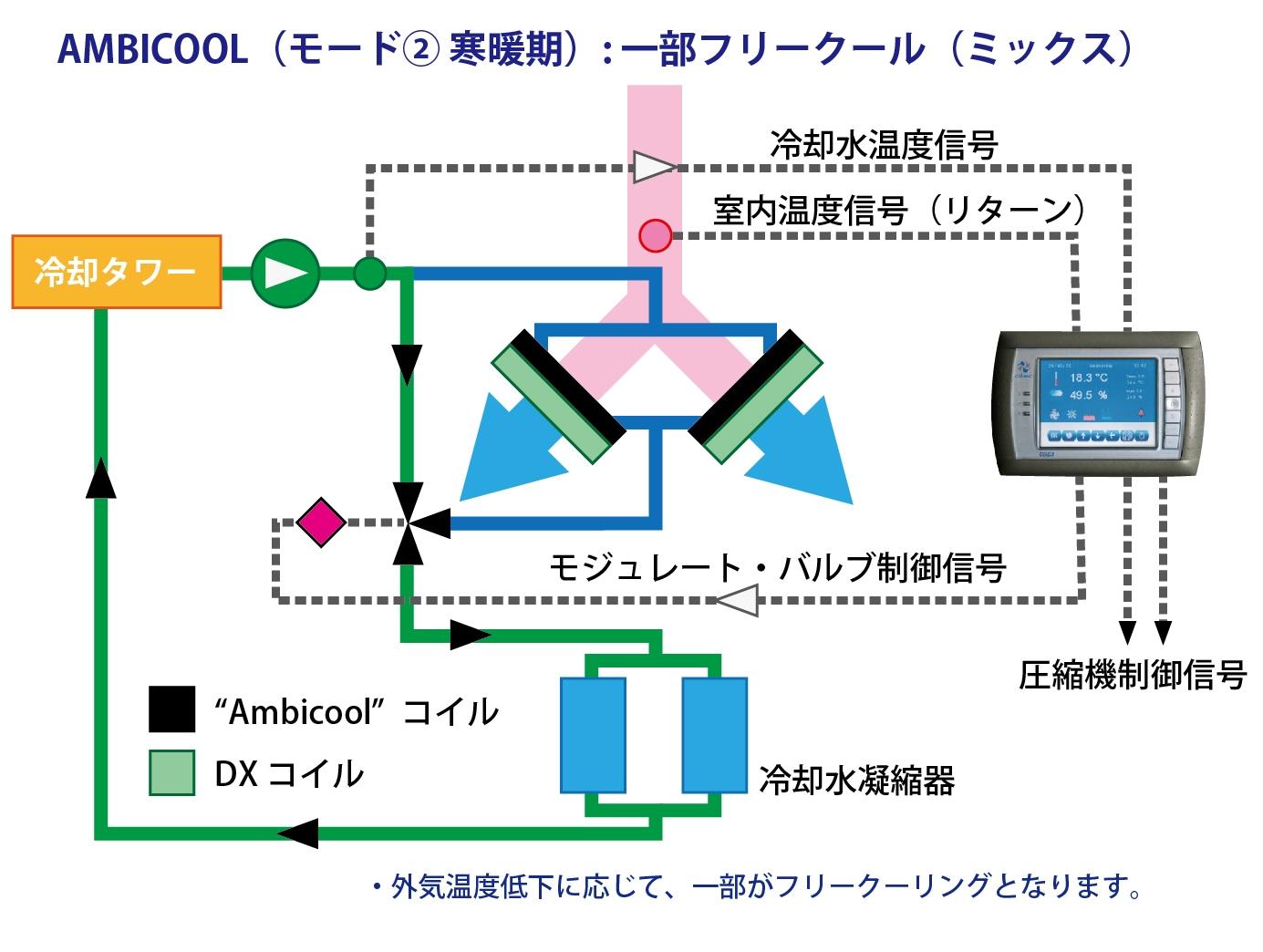 省エネ空調システム ambicool 寒暖期