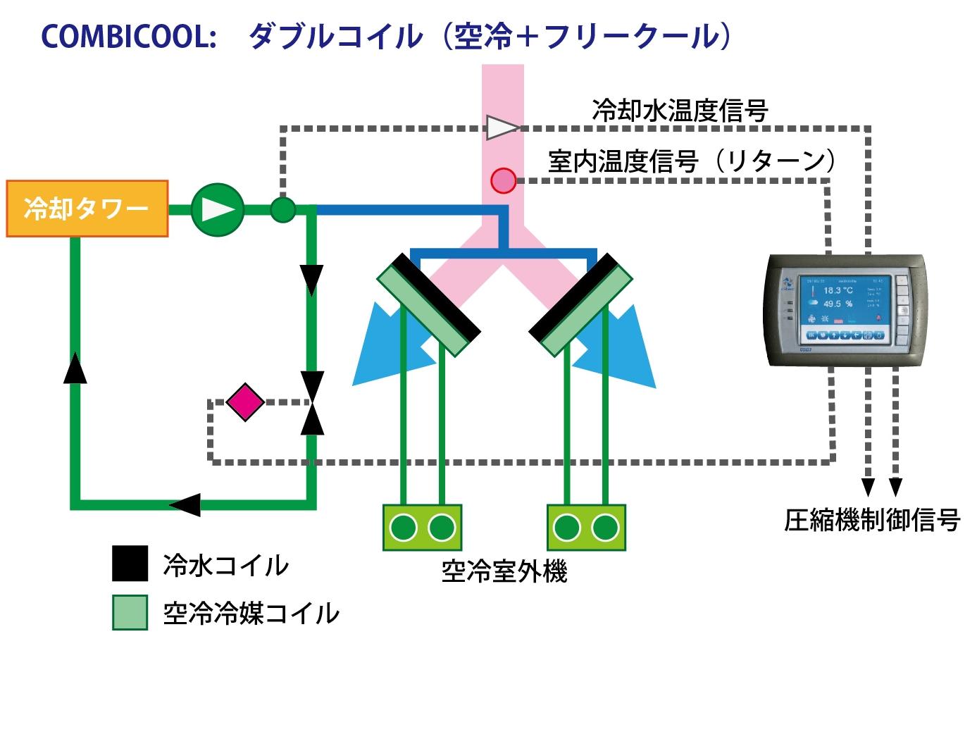 省エネ空調システム combicool