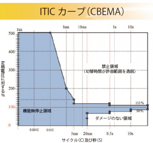 ITIC curve